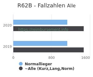 Anzahl aller Patienten und Normallieger mit der DRG R62B
