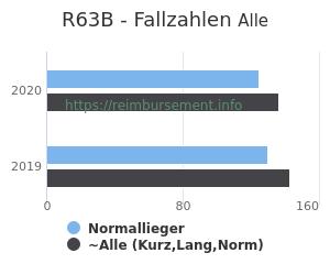 Anzahl aller Patienten und Normallieger mit der DRG R63B