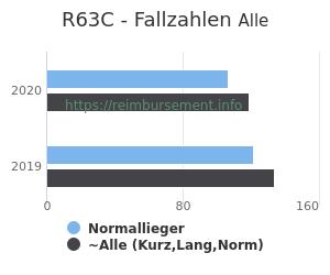 Anzahl aller Patienten und Normallieger mit der DRG R63C
