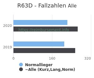 Anzahl aller Patienten und Normallieger mit der DRG R63D