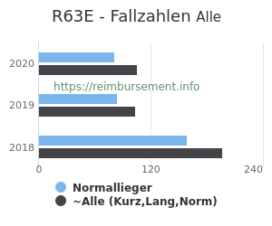 Anzahl aller Patienten und Normallieger mit der DRG R63E