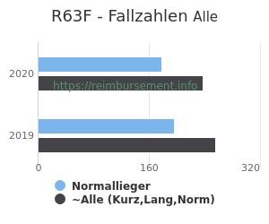 Anzahl aller Patienten und Normallieger mit der DRG R63F