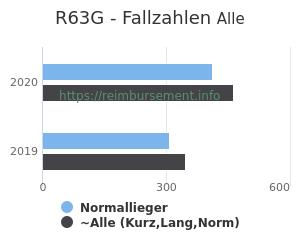 Anzahl aller Patienten und Normallieger mit der DRG R63G