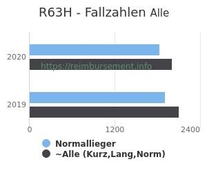 Anzahl aller Patienten und Normallieger mit der DRG R63H