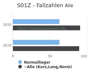 Anzahl aller Patienten und Normallieger mit der DRG S01Z