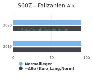 Anzahl aller Patienten und Normallieger mit der DRG S60Z