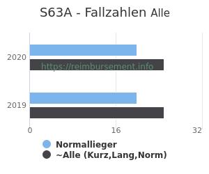 Anzahl aller Patienten und Normallieger mit der DRG S63A
