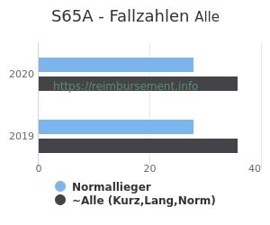 Anzahl aller Patienten und Normallieger mit der DRG S65A