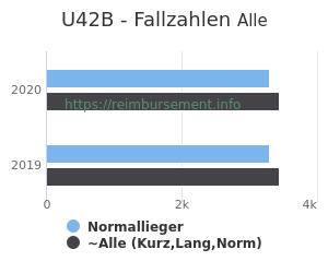 Anzahl aller Patienten und Normallieger mit der DRG U42B