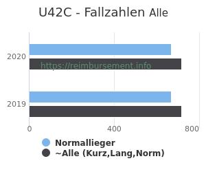 Anzahl aller Patienten und Normallieger mit der DRG U42C