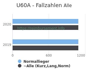 Anzahl aller Patienten und Normallieger mit der DRG U60A