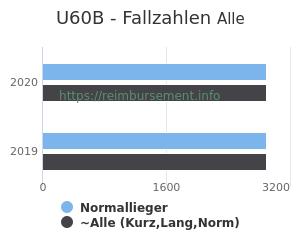 Anzahl aller Patienten und Normallieger mit der DRG U60B