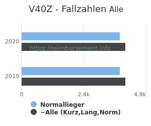 Anzahl aller Patienten und Normallieger mit der DRG V40Z