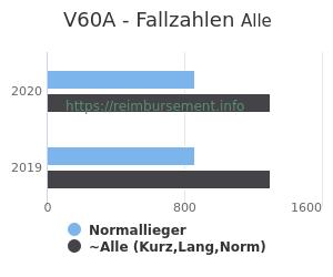 Anzahl aller Patienten und Normallieger mit der DRG V60A