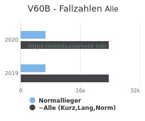 Anzahl aller Patienten und Normallieger mit der DRG V60B