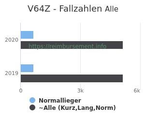 Anzahl aller Patienten und Normallieger mit der DRG V64Z