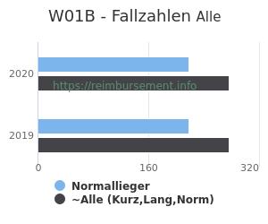 Anzahl aller Patienten und Normallieger mit der DRG W01B