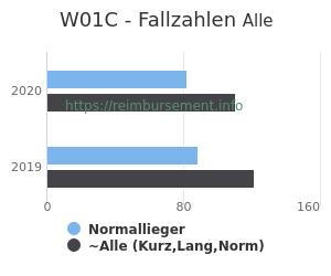 Anzahl aller Patienten und Normallieger mit der DRG W01C