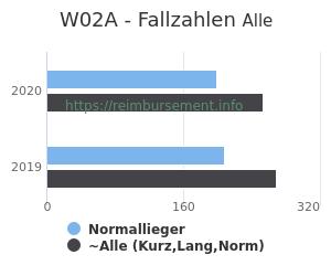 Anzahl aller Patienten und Normallieger mit der DRG W02A