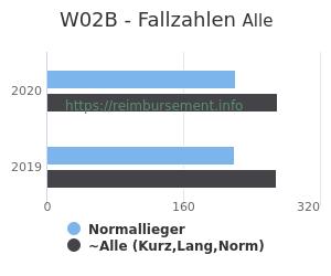 Anzahl aller Patienten und Normallieger mit der DRG W02B