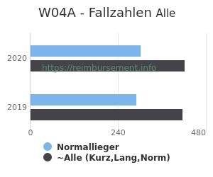 Anzahl aller Patienten und Normallieger mit der DRG W04A