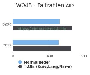 Anzahl aller Patienten und Normallieger mit der DRG W04B