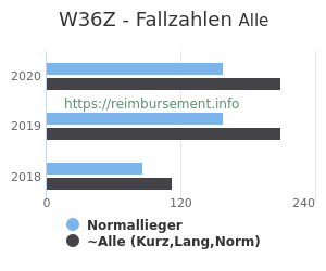Anzahl aller Patienten und Normallieger mit der DRG W36Z