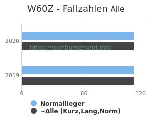 Anzahl aller Patienten und Normallieger mit der DRG W60Z