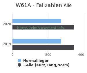 Anzahl aller Patienten und Normallieger mit der DRG W61A