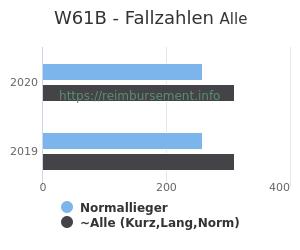 Anzahl aller Patienten und Normallieger mit der DRG W61B