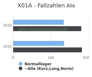 Anzahl aller Patienten und Normallieger mit der DRG X01A