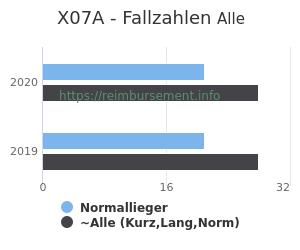 Anzahl aller Patienten und Normallieger mit der DRG X07A