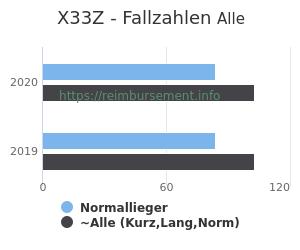 Anzahl aller Patienten und Normallieger mit der DRG X33Z