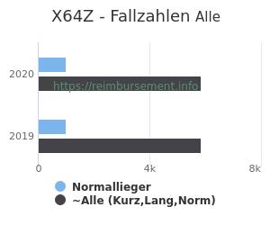 Anzahl aller Patienten und Normallieger mit der DRG X64Z