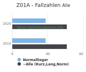 Anzahl aller Patienten und Normallieger mit der DRG Z01A