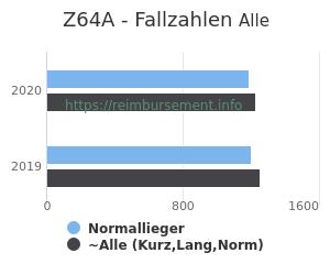 Anzahl aller Patienten und Normallieger mit der DRG Z64A