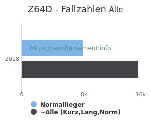 Anzahl aller Patienten und Normallieger mit der DRG Z64D