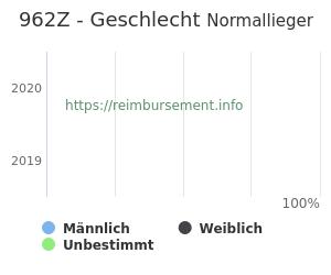 Prozentuale Geschlechterverteilung innerhalb der DRG 962Z