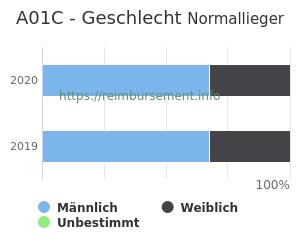 Prozentuale Geschlechterverteilung innerhalb der DRG A01C