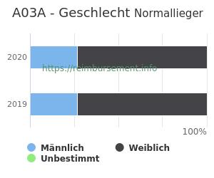 Prozentuale Geschlechterverteilung innerhalb der DRG A03A