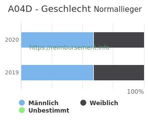 Prozentuale Geschlechterverteilung innerhalb der DRG A04D