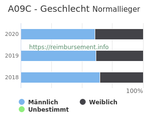 Prozentuale Geschlechterverteilung innerhalb der DRG A09C