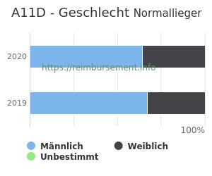 Prozentuale Geschlechterverteilung innerhalb der DRG A11D