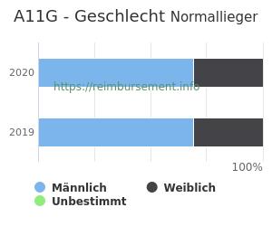 Prozentuale Geschlechterverteilung innerhalb der DRG A11G