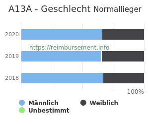 Prozentuale Geschlechterverteilung innerhalb der DRG A13A