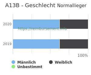 Prozentuale Geschlechterverteilung innerhalb der DRG A13B