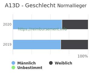Prozentuale Geschlechterverteilung innerhalb der DRG A13D