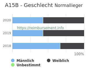 Prozentuale Geschlechterverteilung innerhalb der DRG A15B