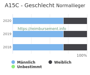 Prozentuale Geschlechterverteilung innerhalb der DRG A15C