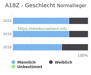 Prozentuale Geschlechterverteilung innerhalb der DRG A18Z